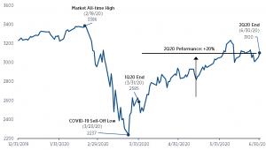 2Q20 S&P 500 Performance