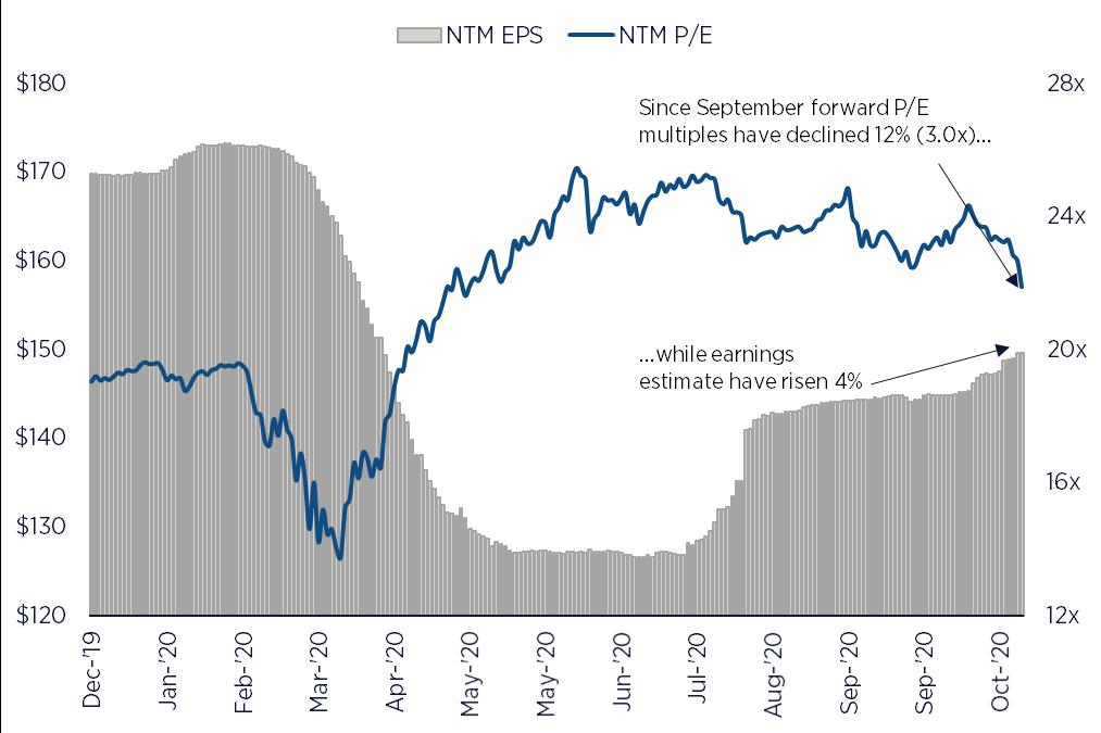 S&P 500 Multiples vs. EPS (2020-10-28)