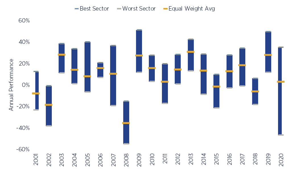 S&P 500 Equity Sector Dispersion (Annual)