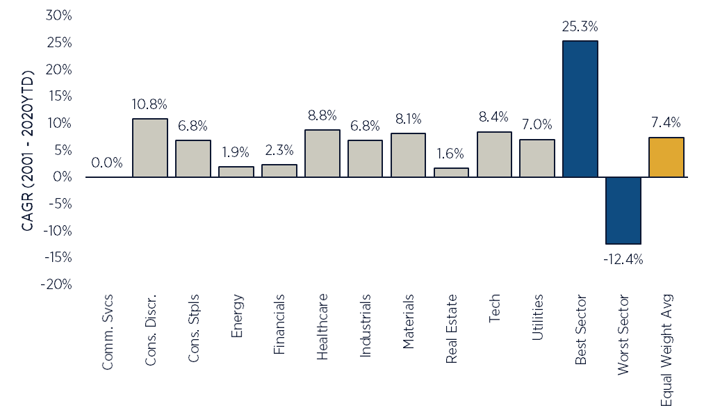 Equity Sector Return Dispersion (Summary)