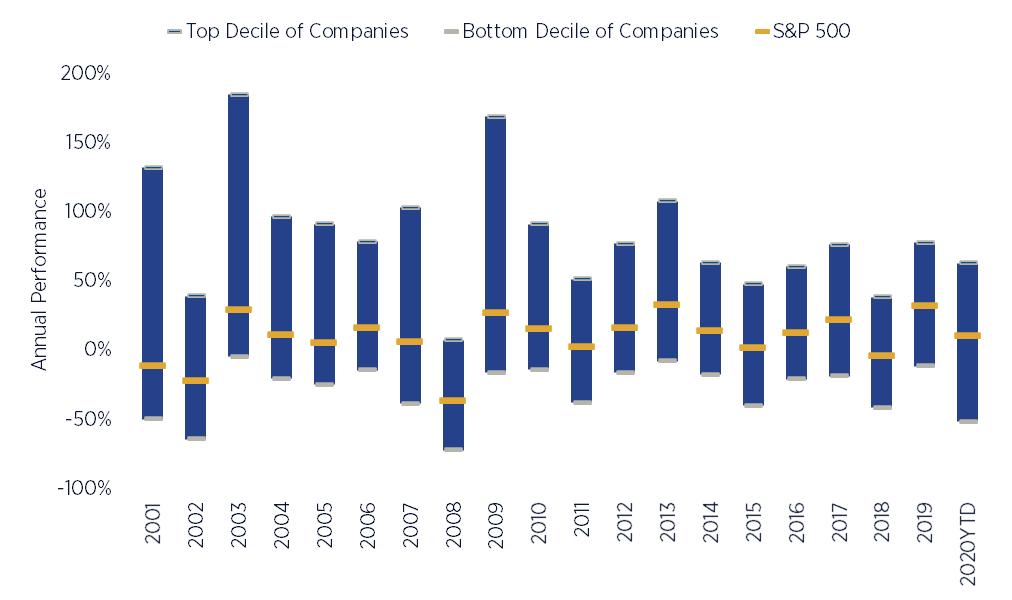 S&P 500 Constituent Return Dispersion