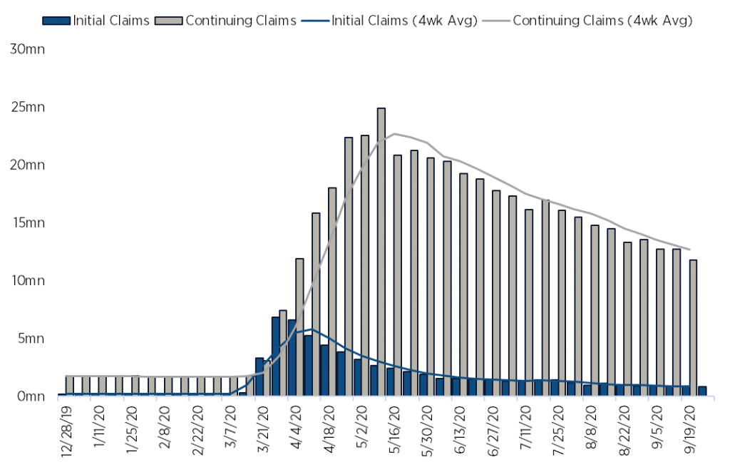 Initial and Continuing Jobless Claims (3Q20)