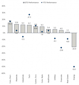 S&P 500 Sector Performance (as of 9/30/20)