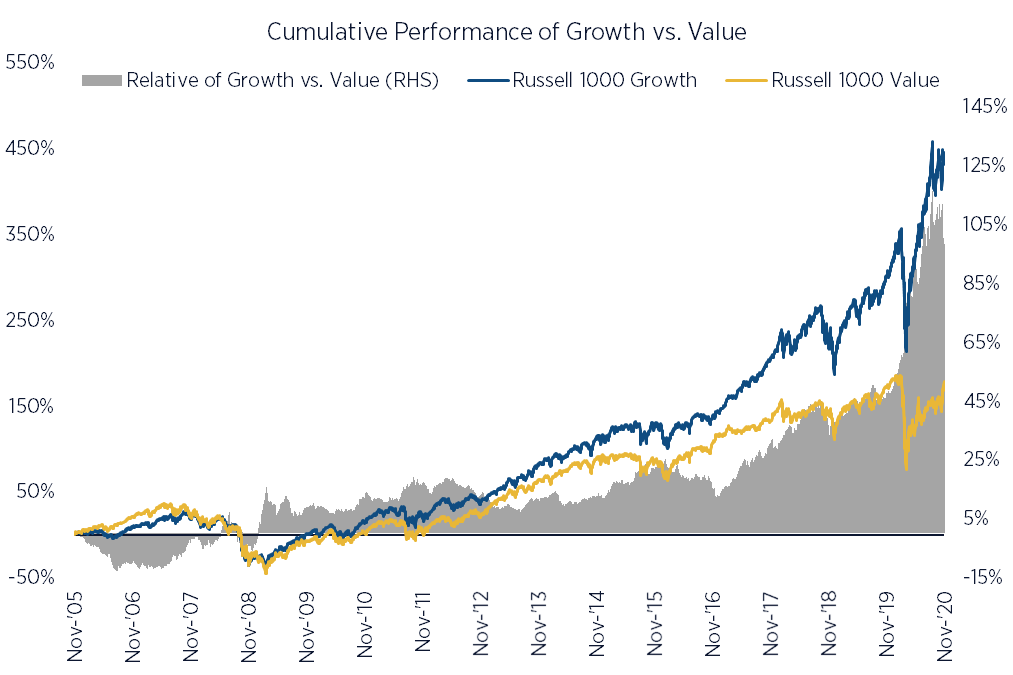 Value investing has been difficult - Performance of Value vs. Growth
