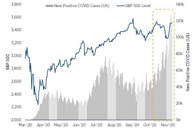 S&P 500 vs. US COVID 19 Daily Cases