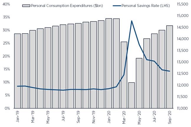 US Consumer Personal Savings Rate vs. Consumption