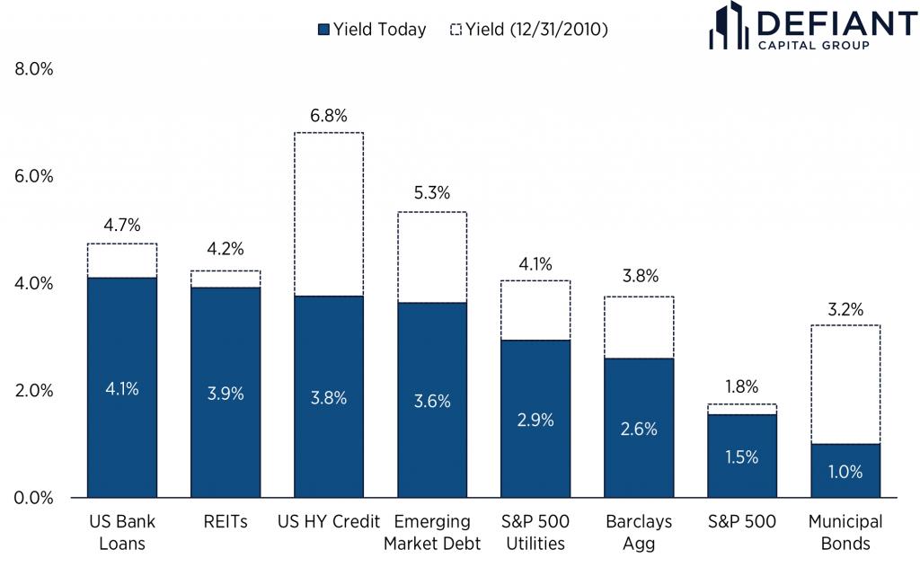 Historic Asset Class Yields