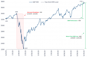 S&P 500 2020 Performance (with drawdown and recovery)