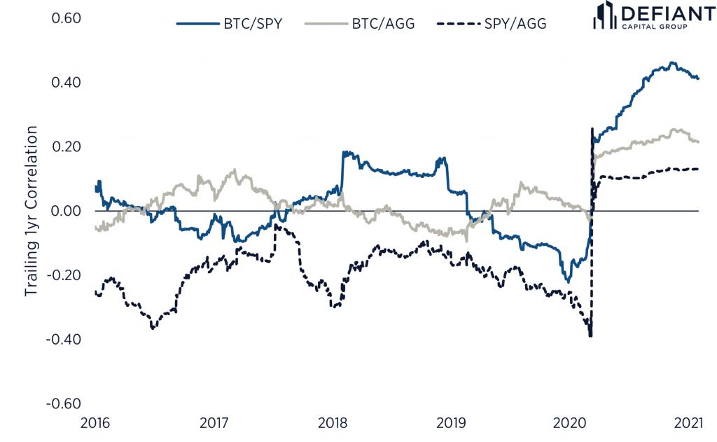 Bitcoin vs Public Markets Correlation