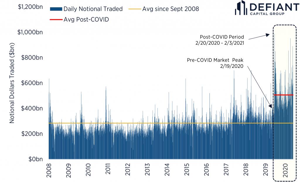 Historic Notional Market Volume
