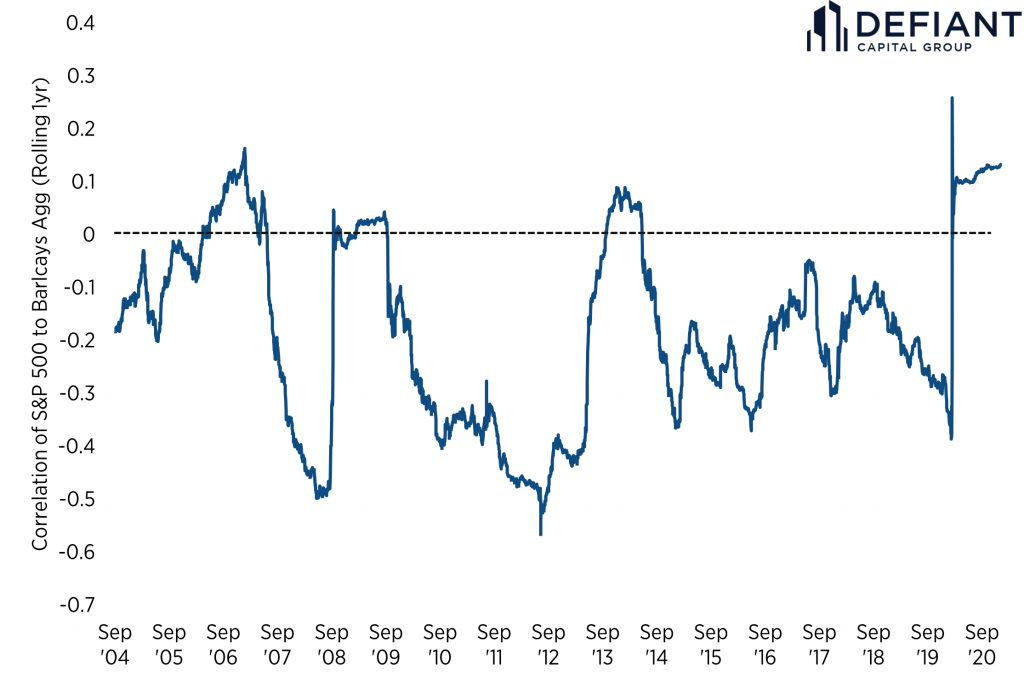 Increased correlations between the S&P 500 and Barclays Agg suggest portfolio risk control may need to change.
