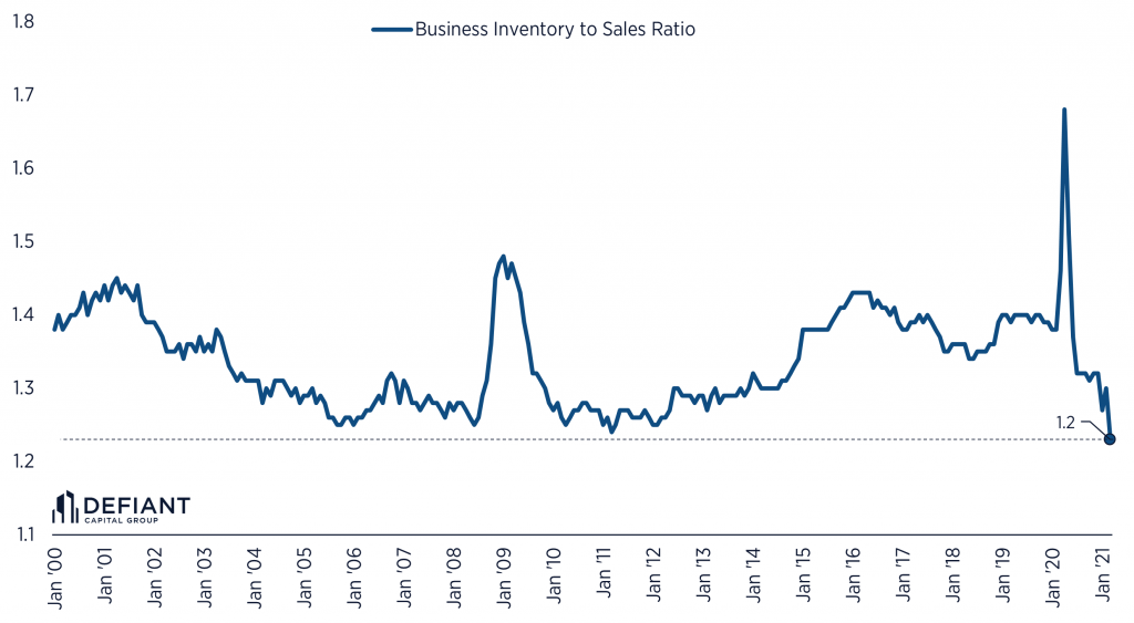 Business inventory to sales ratio