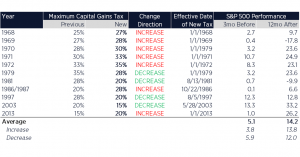 S&P 500 Impact of Capital Gains Tax Policy Changes