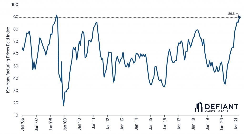 ISM Average Prices Paid Index